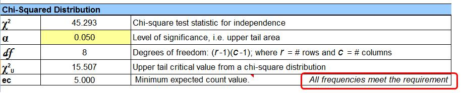 Chi-Square Statistical Test for Independence