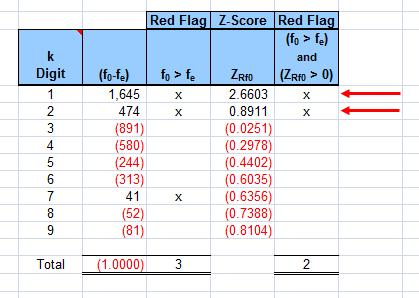 Benford's Law Model Z-Score