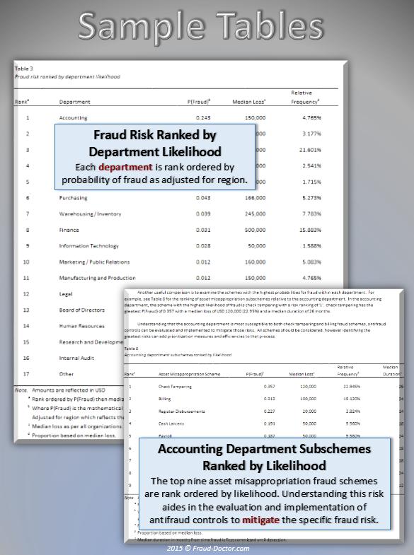 Fraud Statistics {page 5}