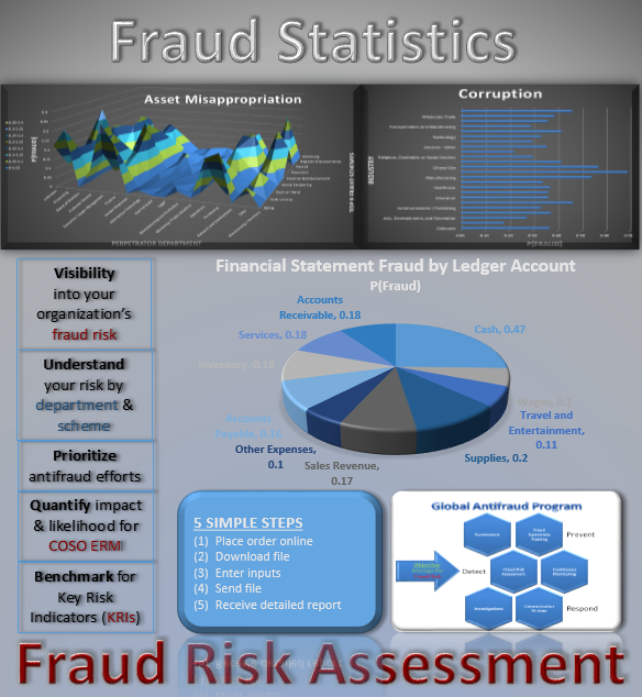 Report Service: Personalized Statistical Fraud Risk Report